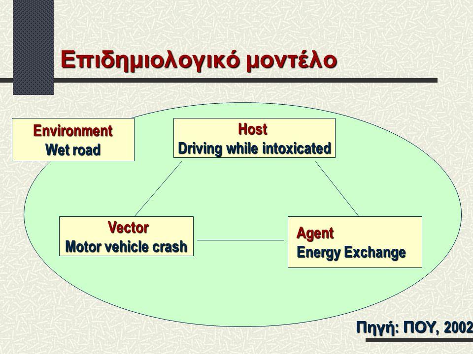 Επιδημιολογικό μοντέλο