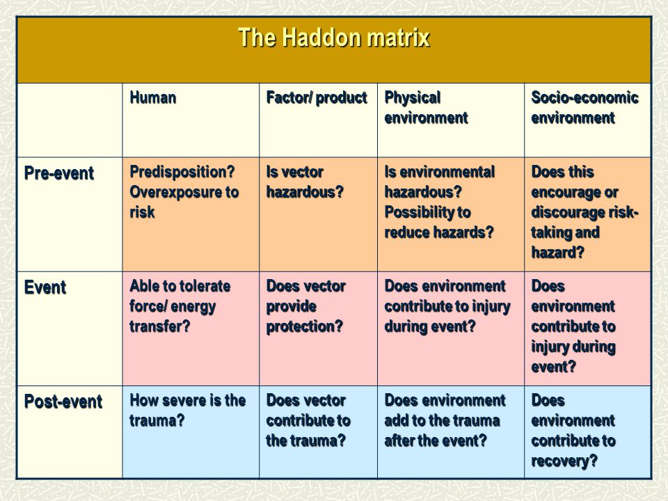 The Haddon matrix Pre-event Event Post-event Human Factor/ product