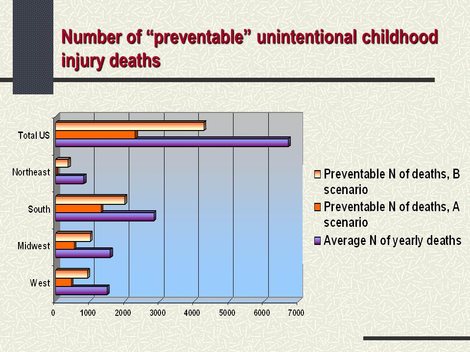 Number of preventable unintentional childhood injury deaths