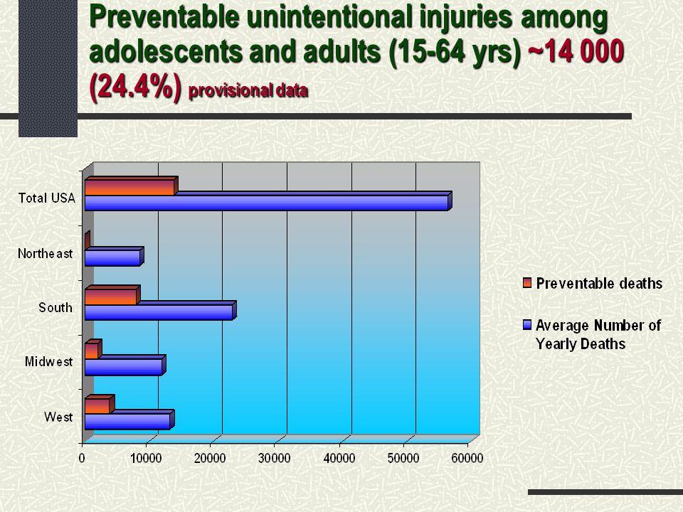 Preventable unintentional injuries among adolescents and adults (15-64 yrs) ~14 000 (24.4%) provisional data
