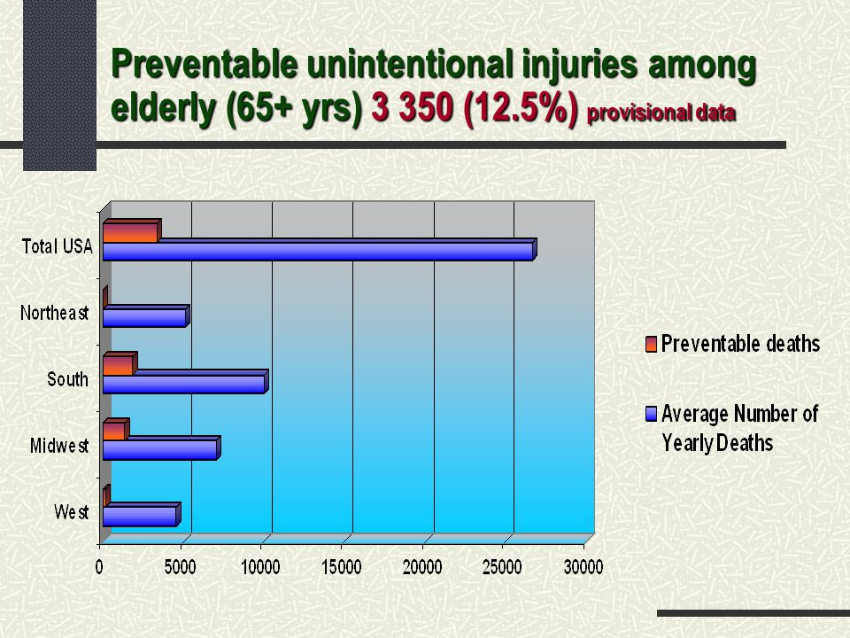 Preventable unintentional injuries among elderly (65+ yrs) 3 350 (12