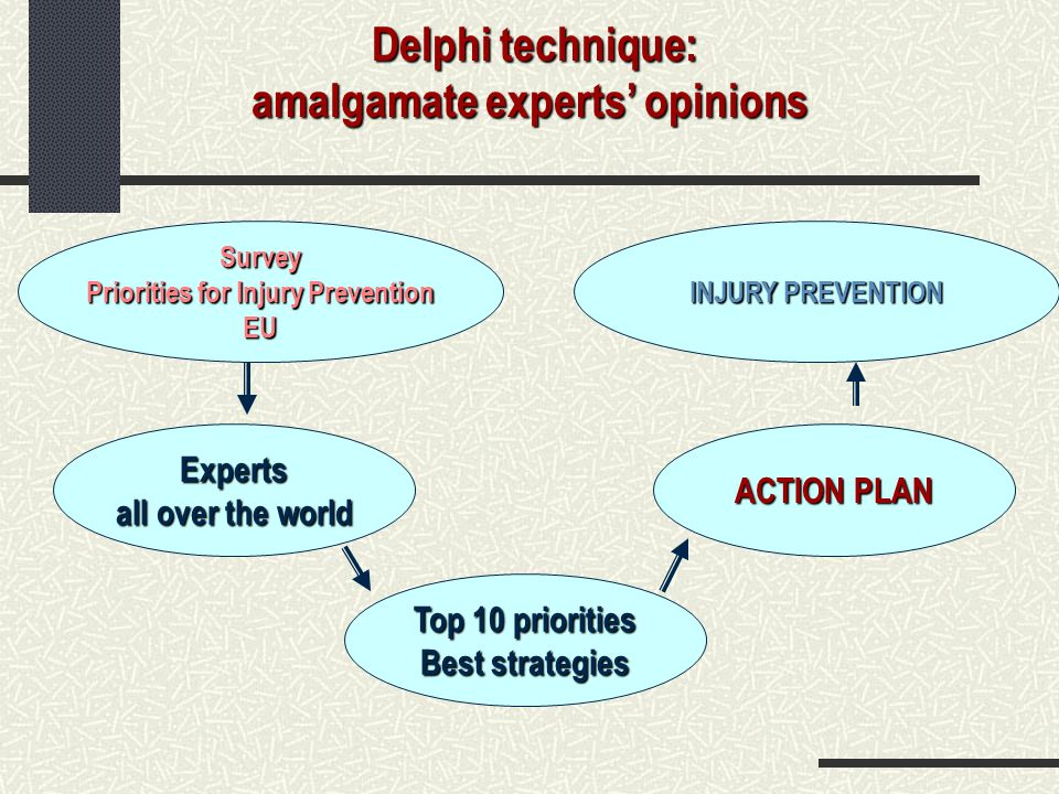 Delphi technique: amalgamate experts' opinions