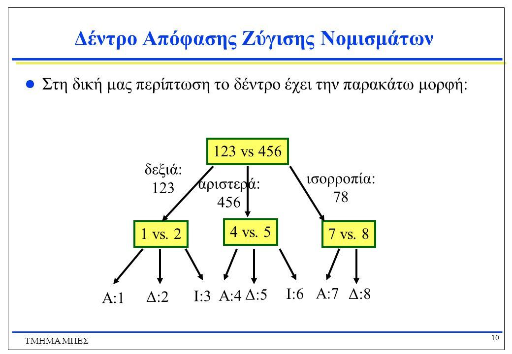 Δέντρο Απόφασης Ζύγισης Νομισμάτων