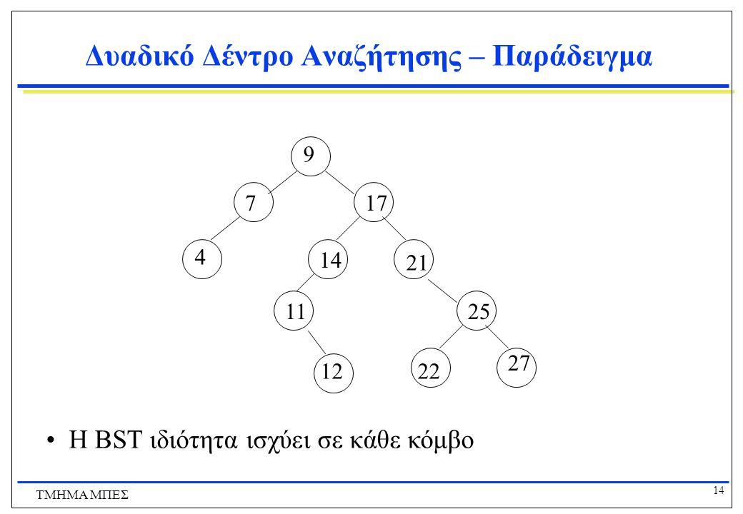 Δυαδικό Δέντρο Αναζήτησης – Παράδειγμα