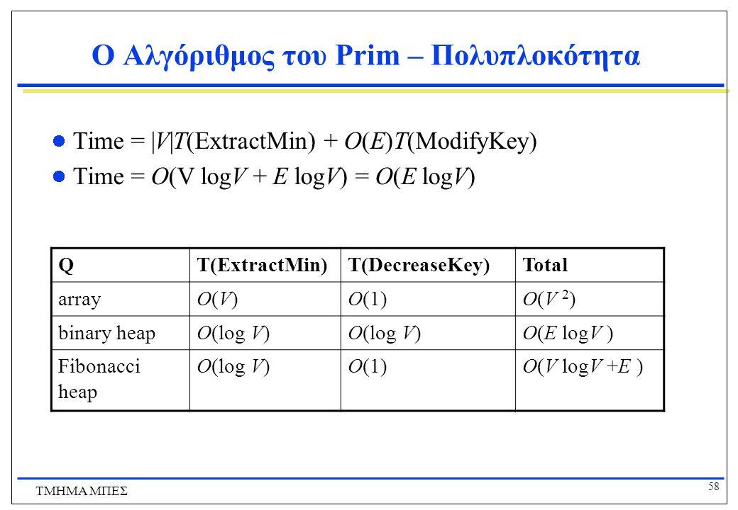 Ο Αλγόριθμος του Prim – Πολυπλοκότητα