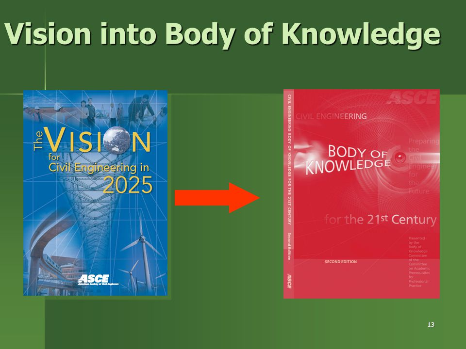 Vision into Body of Knowledge