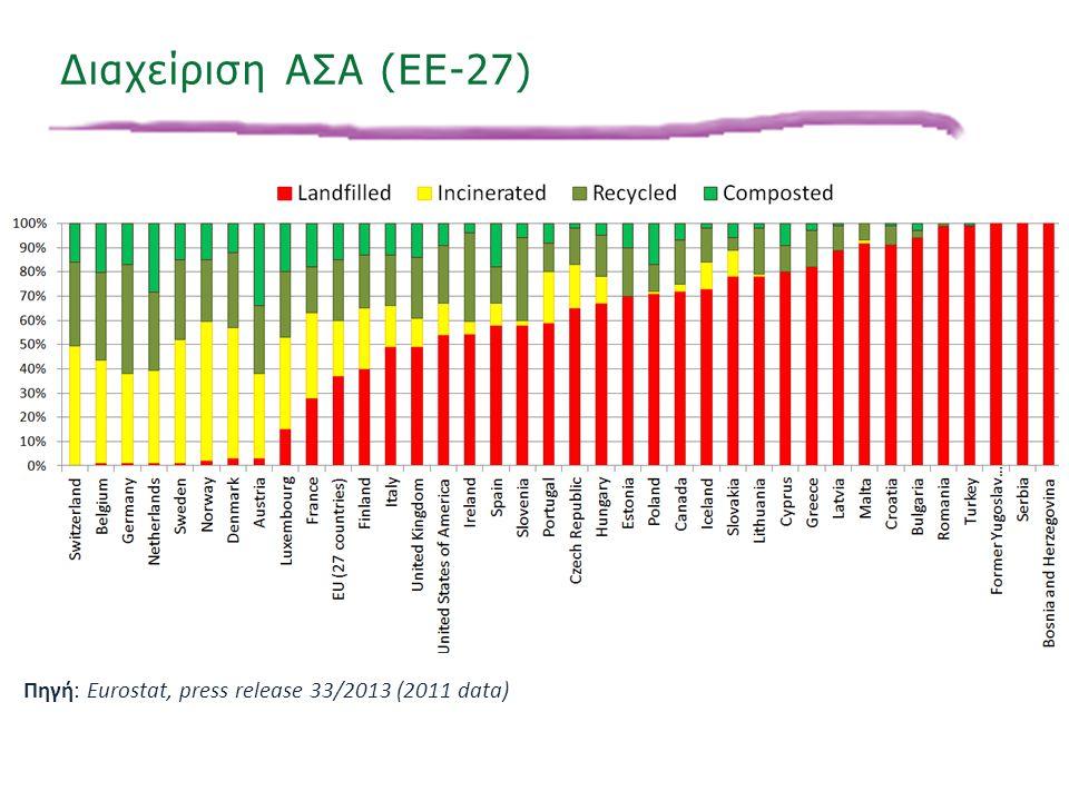 Διαχείριση ΑΣΑ (EE-27) Πηγή: Eurostat, press release 33/2013 (2011 data)