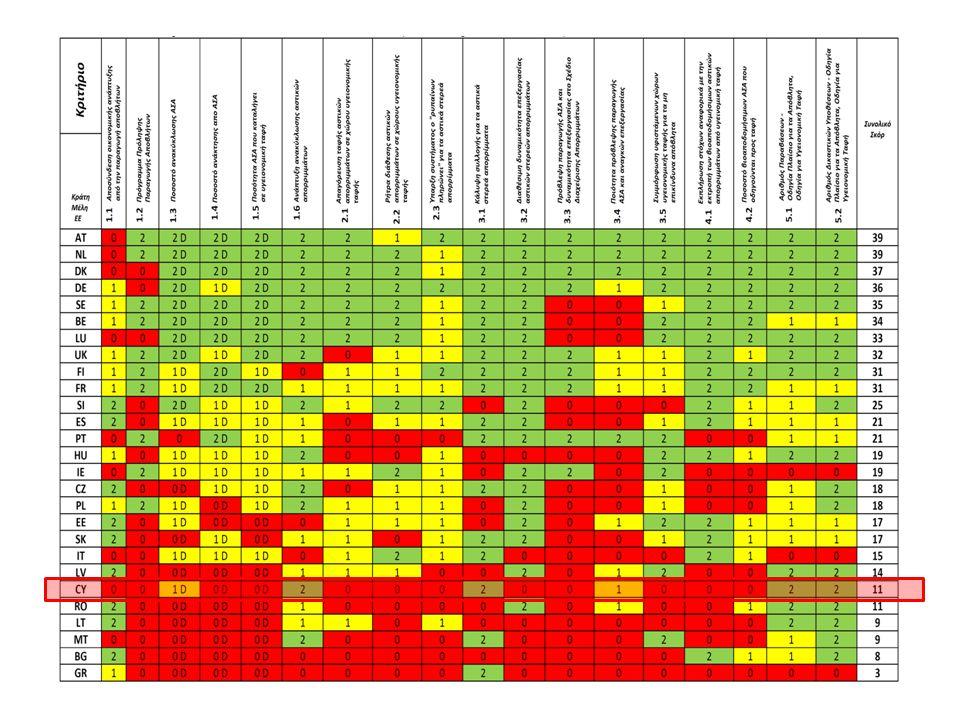 http://ec,europa,eu/environment/waste/studies/pdf/Screening_report,pdf (02 July 2012)