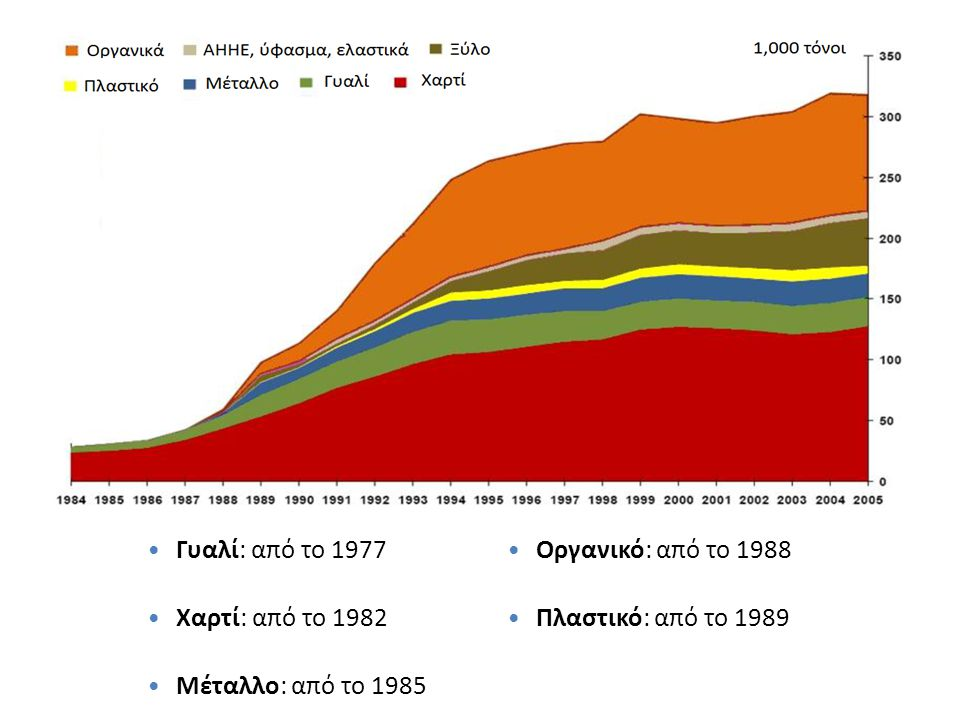 Γυαλί: από το 1977 Χαρτί: από το 1982. Μέταλλο: από το 1985.