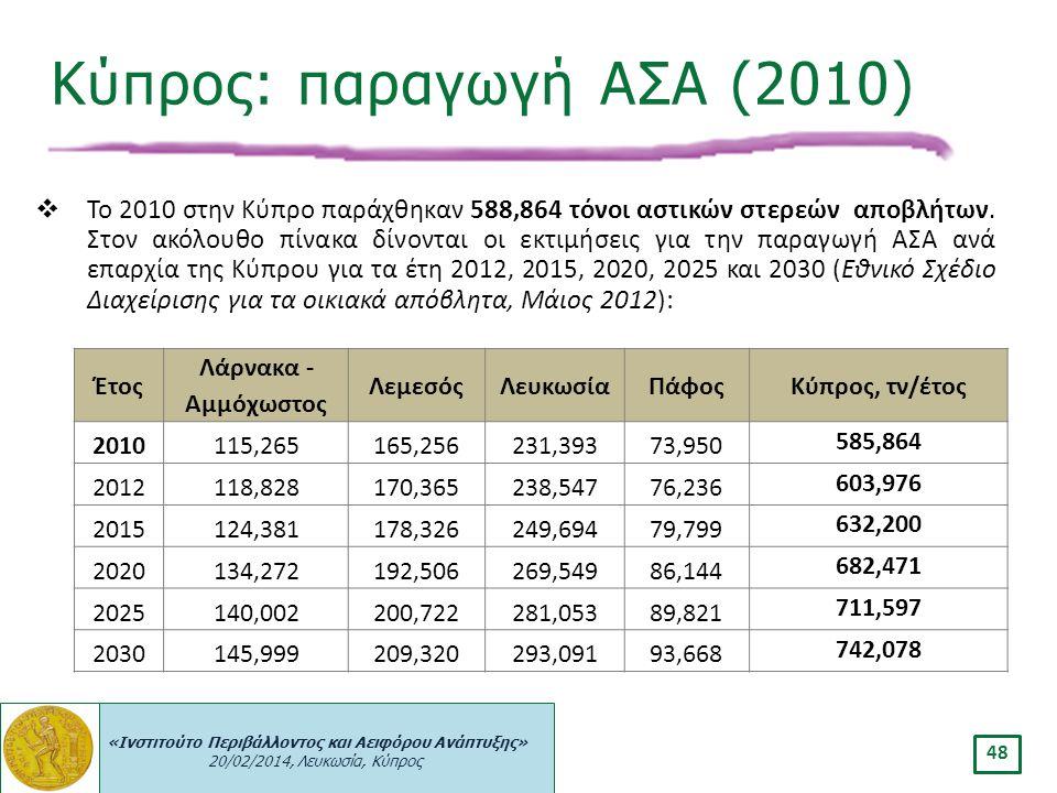 Κύπρος: παραγωγή ΑΣΑ (2010)