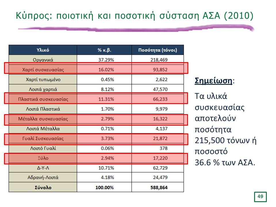 Κύπρος: ποιοτική και ποσοτική σύσταση ΑΣΑ (2010)