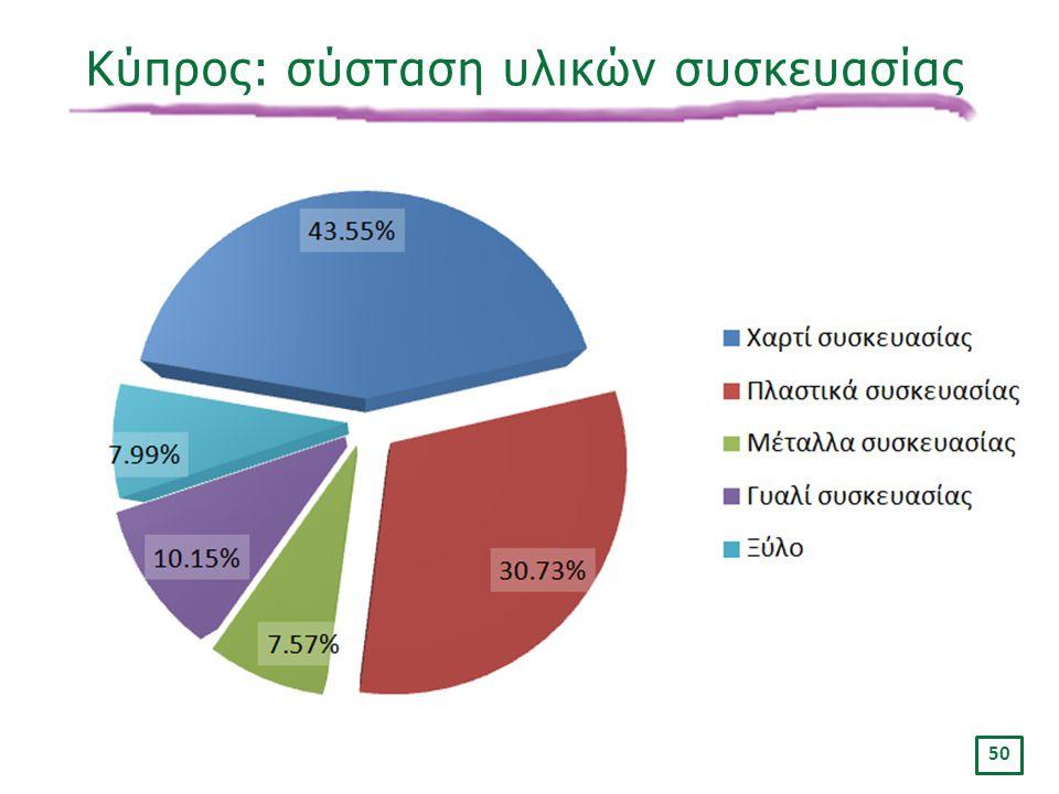 Κύπρος: σύσταση υλικών συσκευασίας