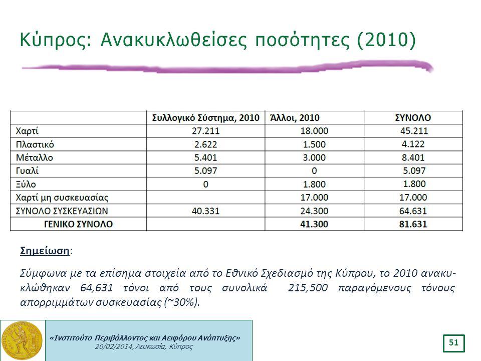 Κύπρος: Ανακυκλωθείσες ποσότητες (2010)
