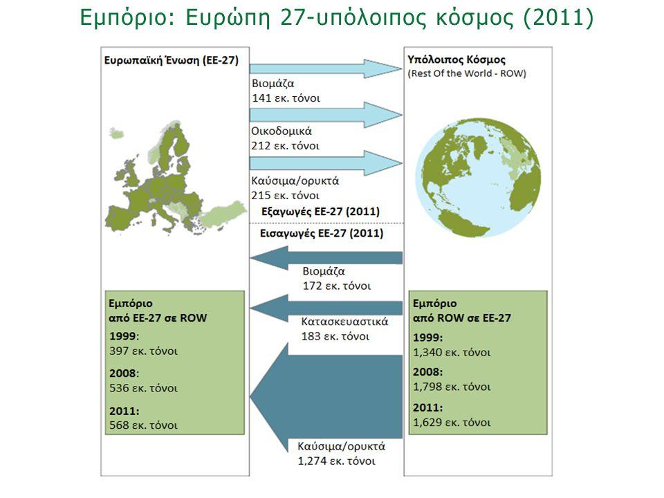 Εμπόριο: Ευρώπη 27-υπόλοιπος κόσμος (2011)