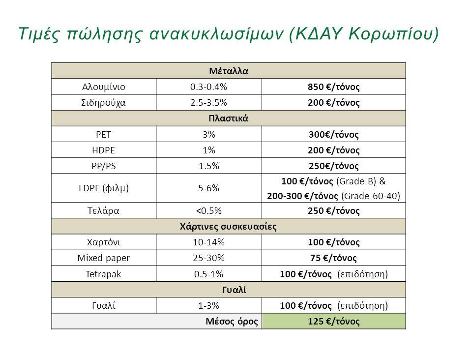 Τιμές πώλησης ανακυκλωσίμων (ΚΔΑΥ Κορωπίου)