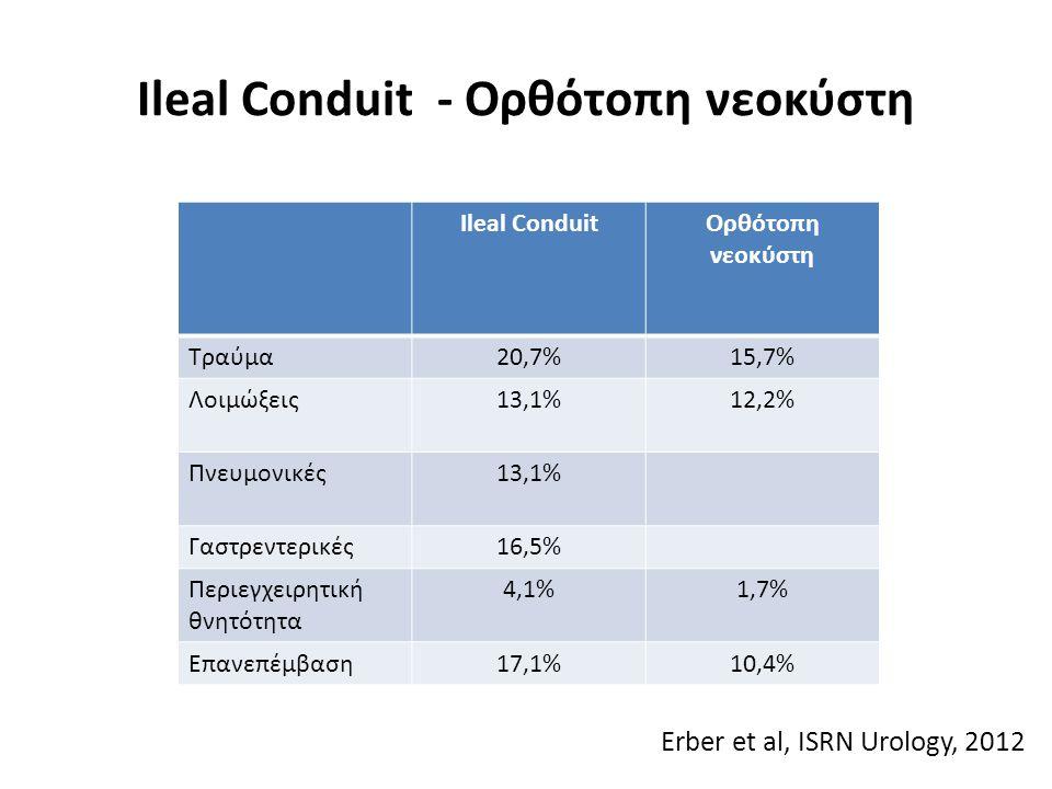 Ileal Conduit - Ορθότοπη νεοκύστη
