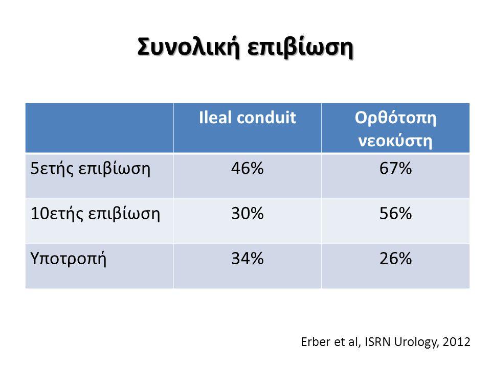 Συνολική επιβίωση Ileal conduit Ορθότοπη νεοκύστη 5ετής επιβίωση 46%