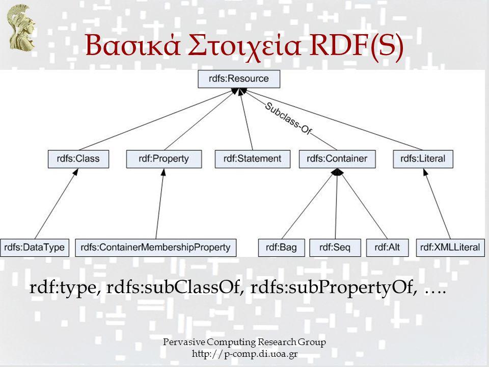Βασικά Στοιχεία RDF(S)