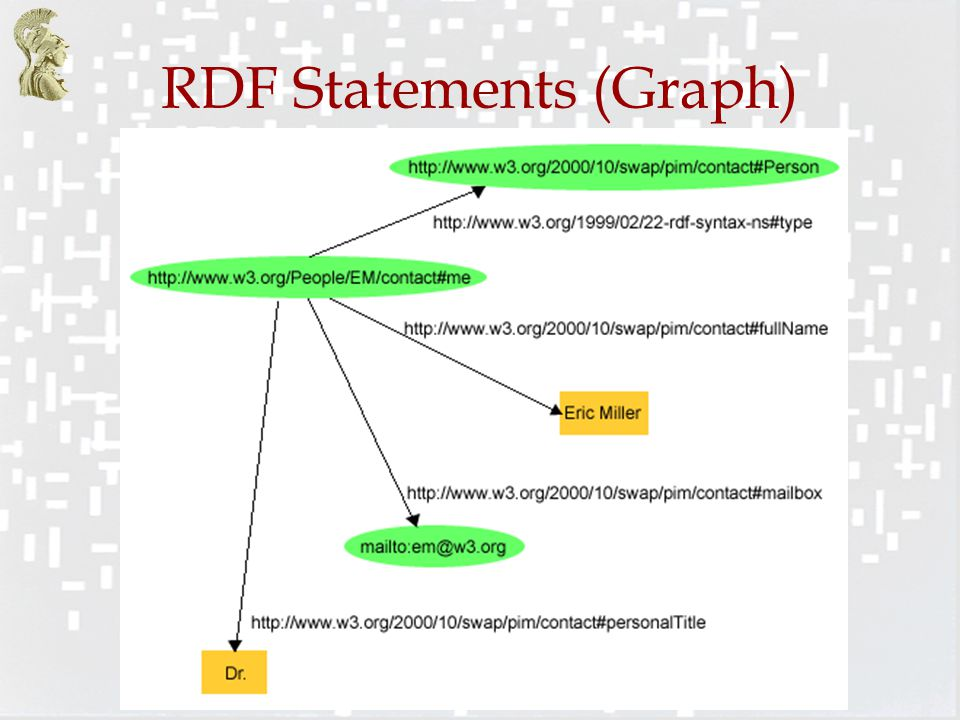 RDF Statements (Graph)