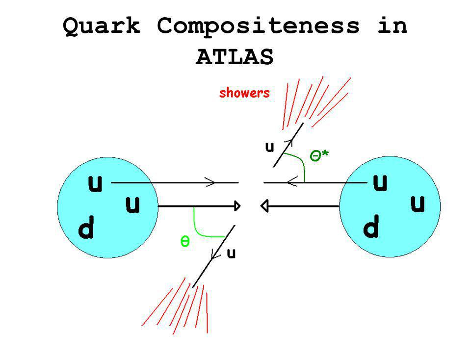 Quark Compositeness in ATLAS