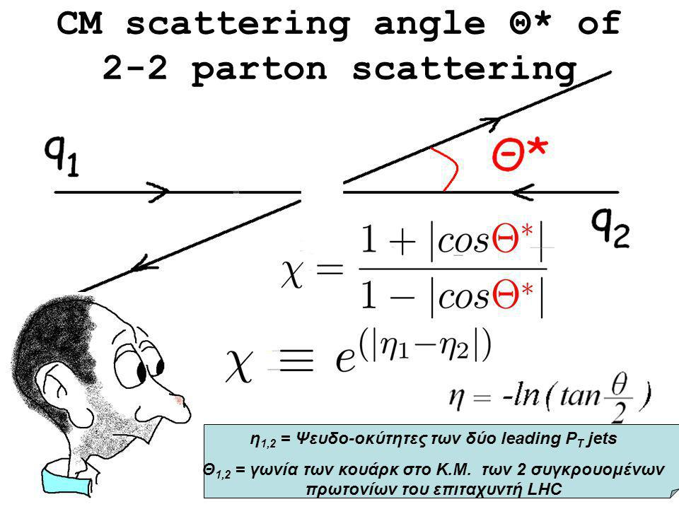 CM scattering angle Θ* of 2-2 parton scattering