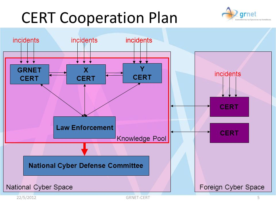 National Cyber Defense Committee
