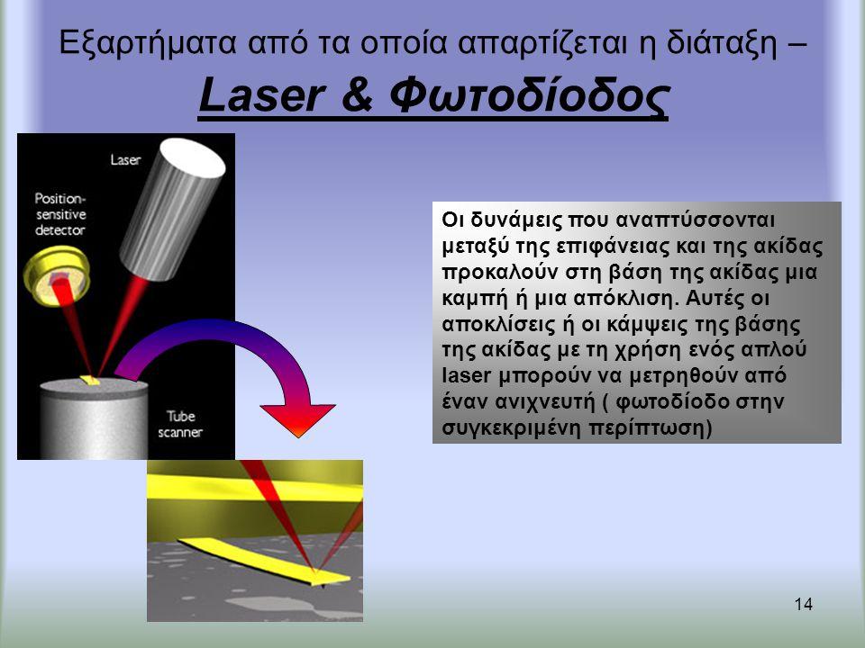 Εξαρτήματα από τα οποία απαρτίζεται η διάταξη – Laser & Φωτοδίοδος
