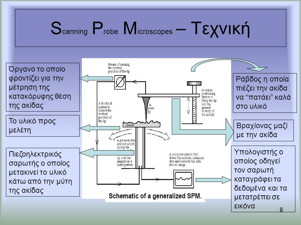 Scanning Probe Microscopes – Τεχνική