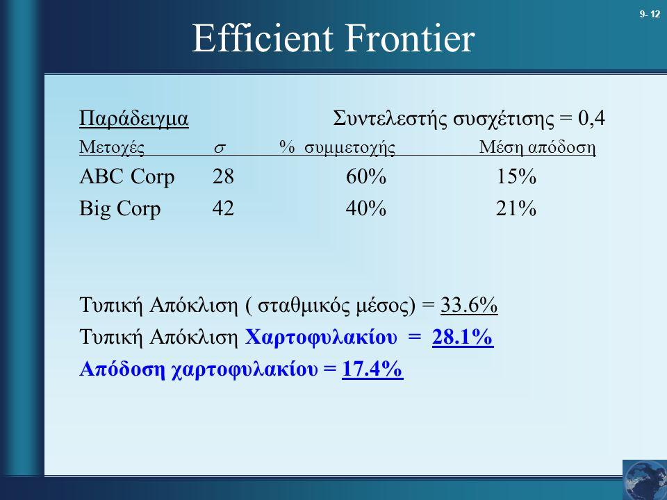 Efficient Frontier Παράδειγμα Συντελεστής συσχέτισης = 0,4
