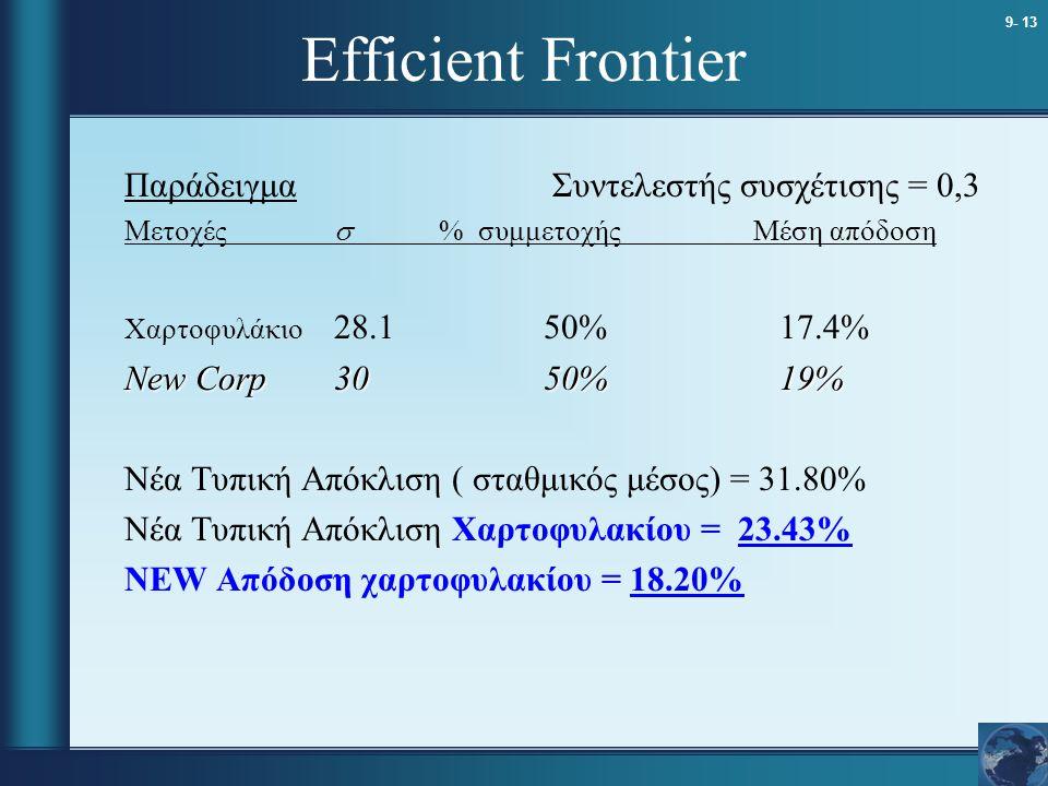 Efficient Frontier Παράδειγμα Συντελεστής συσχέτισης = 0,3