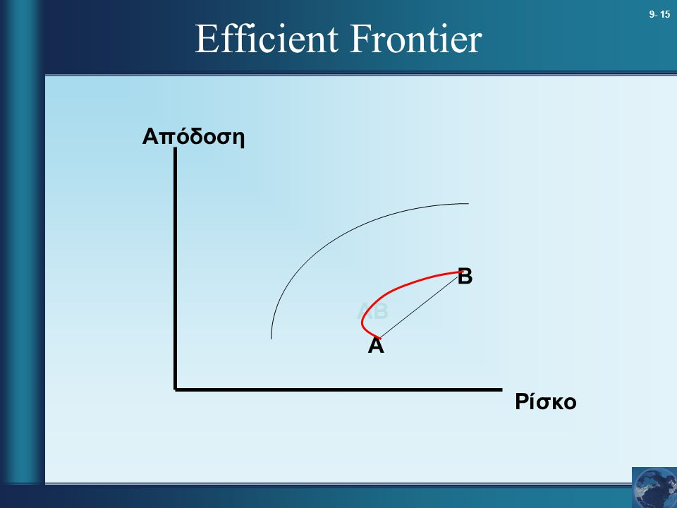 Efficient Frontier Απόδοση B AB A Ρίσκο