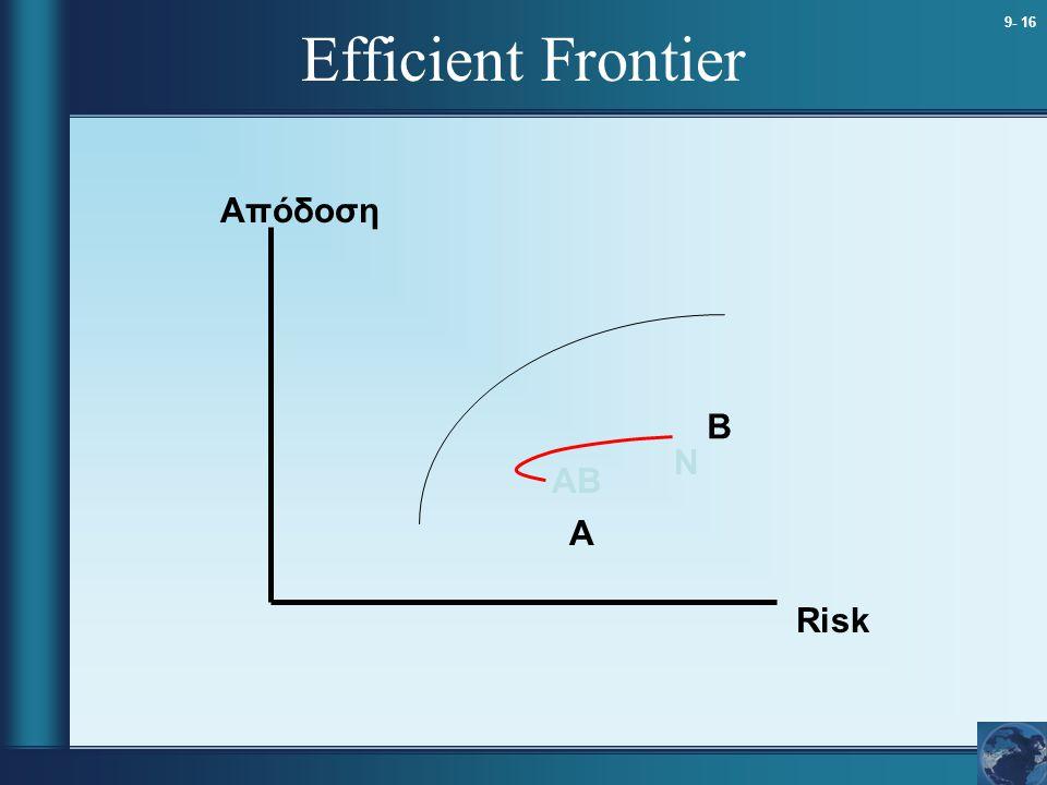 Efficient Frontier Απόδοση B N AB A Risk