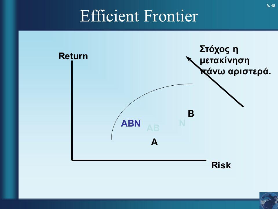 Efficient Frontier Στόχος η μετακίνηση πάνω αριστερά. Return B ABN N