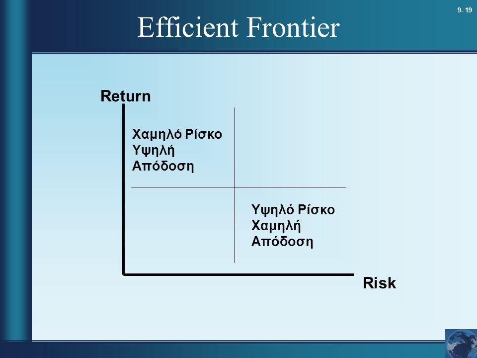 Efficient Frontier Return Risk Χαμηλό Ρίσκο Υψηλή Απόδοση