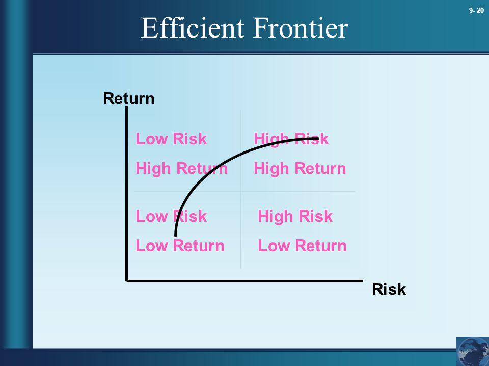 Efficient Frontier Return Low Risk High Return High Risk High Return