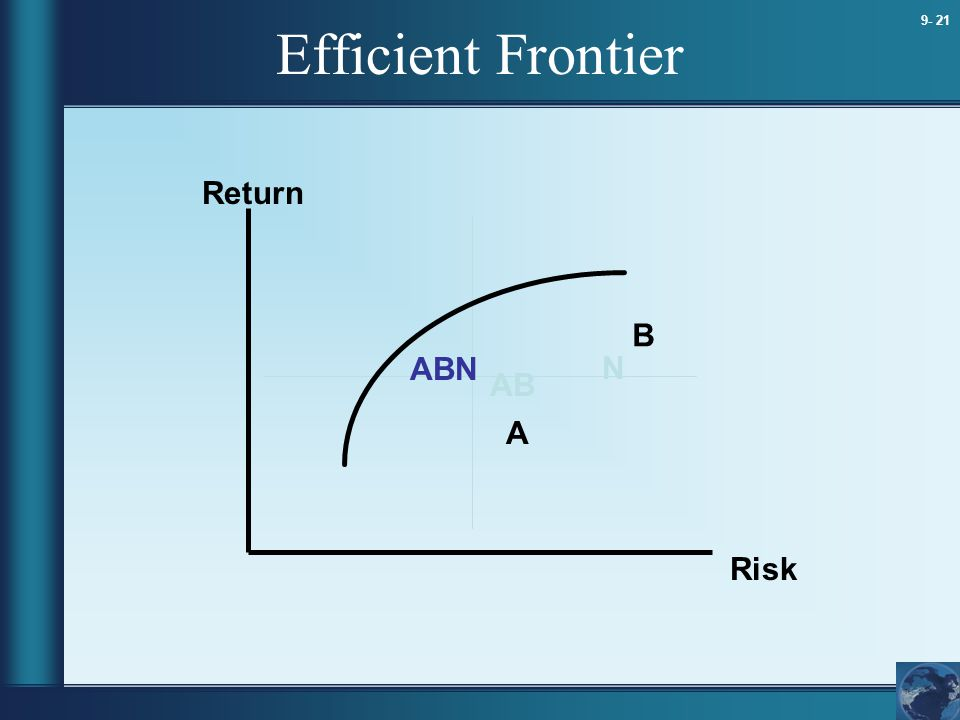 Efficient Frontier Return B ABN N AB A Risk