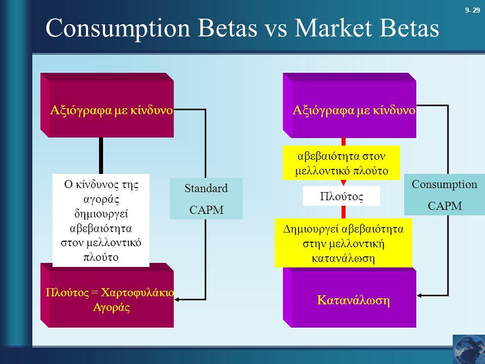 Consumption Betas vs Market Betas