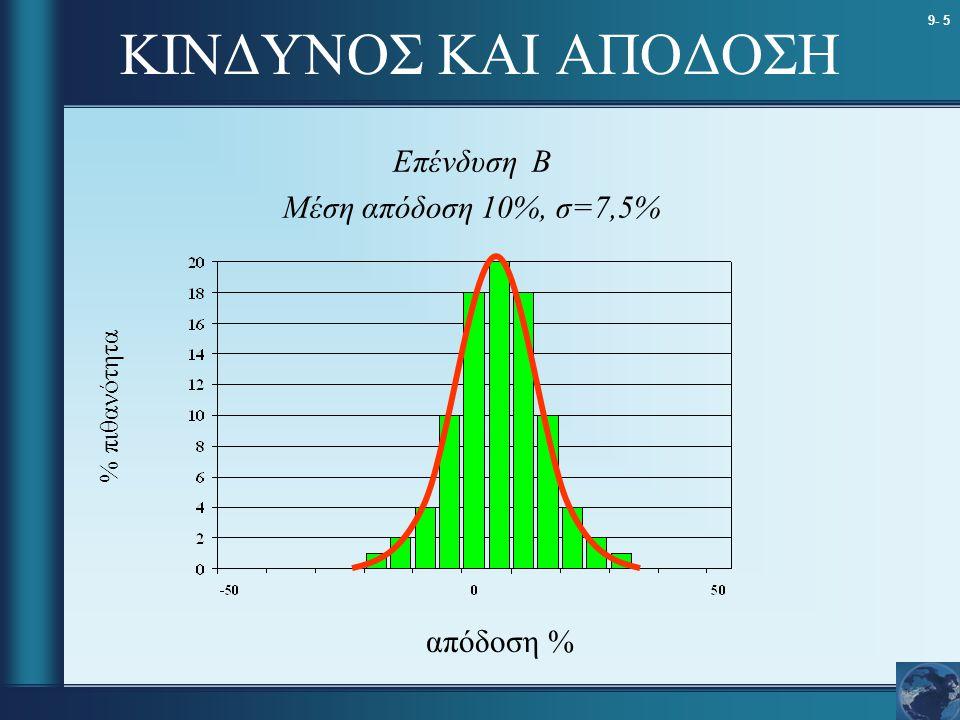 ΚΙΝΔΥΝΟΣ ΚΑΙ ΑΠΟΔΟΣΗ Επένδυση Β Μέση απόδοση 10%, σ=7,5% απόδοση %