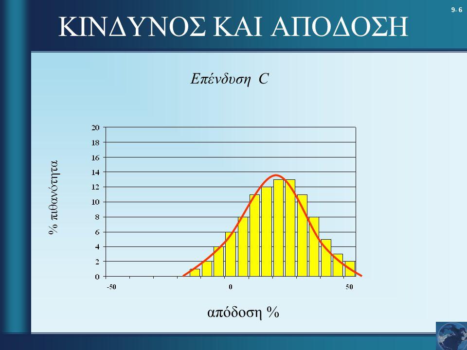 ΚΙΝΔΥΝΟΣ ΚΑΙ ΑΠΟΔΟΣΗ Επένδυση C % πιθανότητα απόδοση %