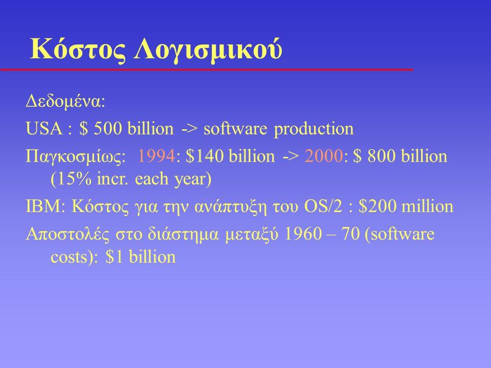Κόστος Λογισμικού Δεδομένα: