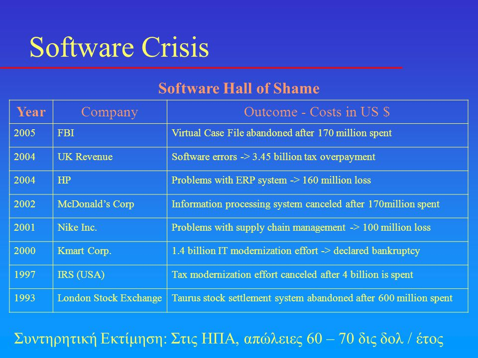 Software Crisis Software Hall of Shame