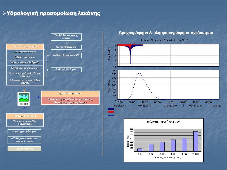 Βροχογράφημα & πλημμυρογράφημα σχεδιασμού