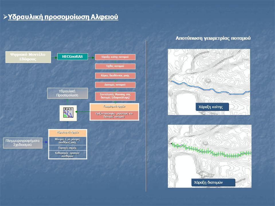 Αποτύπωση γεωμετρίας ποταμού Ψηφιακό Μοντέλο Εδάφους