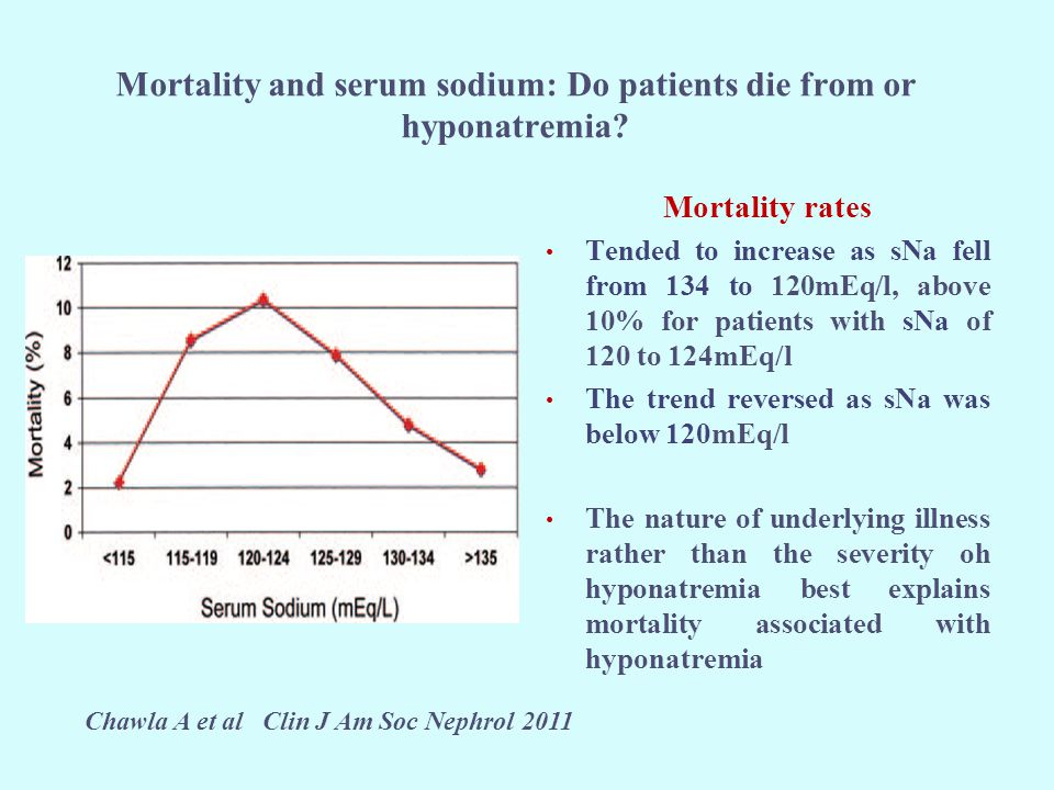 Mortality and serum sodium: Do patients die from or hyponatremia