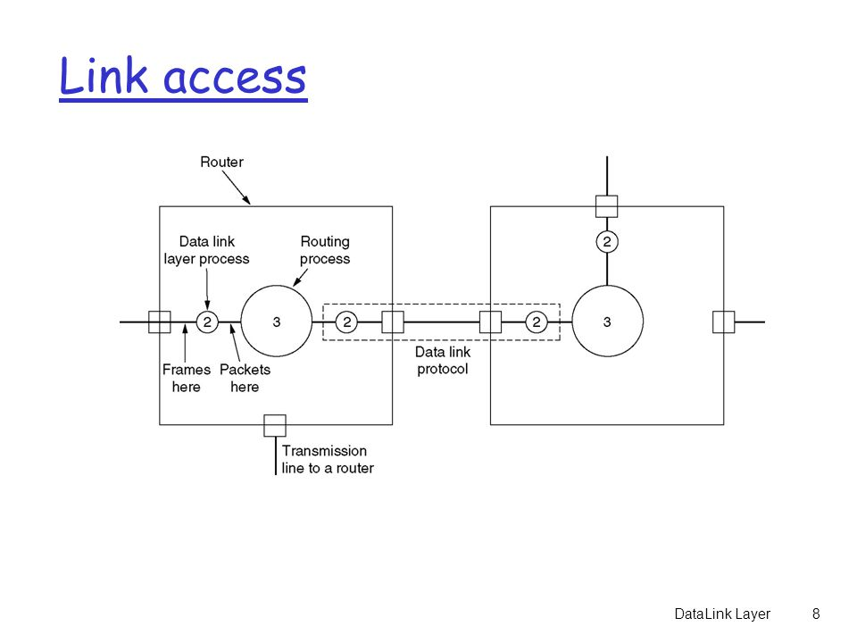 Placement of the data link protocol.