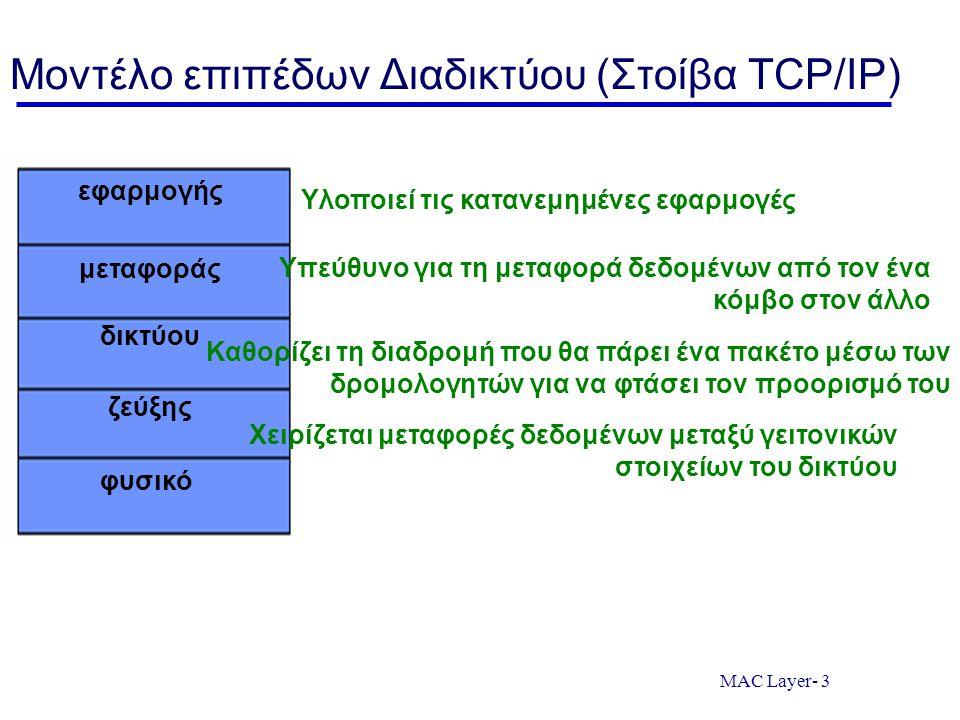 Μοντέλο επιπέδων Διαδικτύου (Στοίβα TCP/IP)