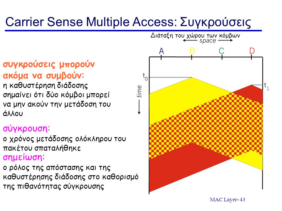 Carrier Sense Multiple Access: Συγκρούσεις