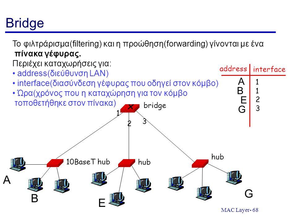Bridge Το φιλτράρισμα(filtering) και η προώθηση(forwarding) γίνονται με ένα. πίνακα γέφυρας. Περιέχει καταχωρήσεις για: