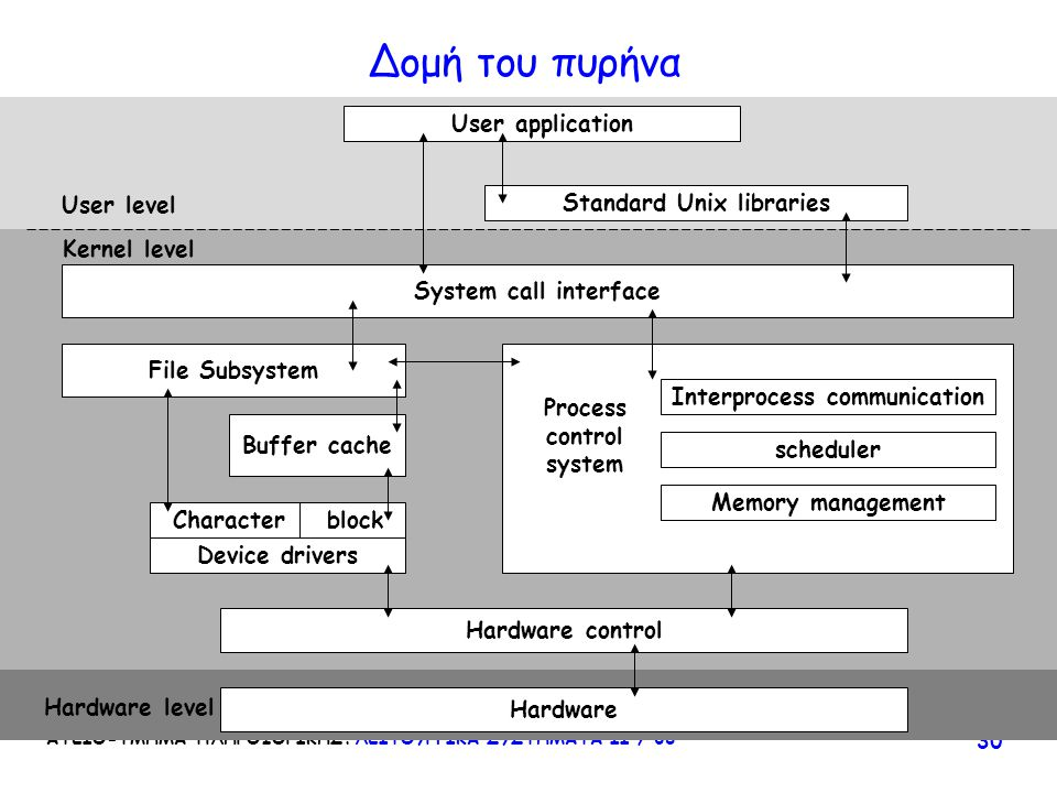 Δομή του πυρήνα User application User level Standard Unix libraries