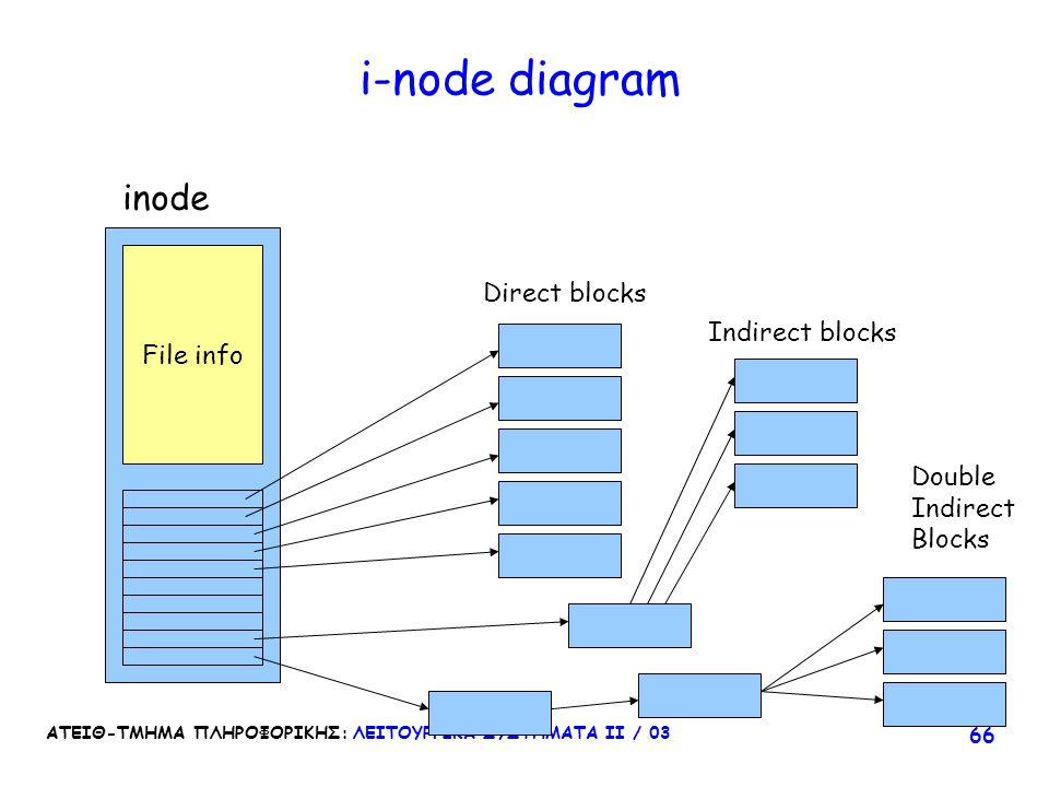 i-node diagram inode Direct blocks File info Indirect blocks Double